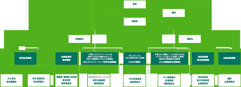 推進事業体制図
